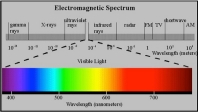 chemical-char-electromagnetic-spectrum