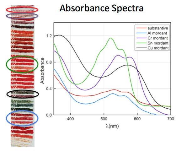 chemical-char-absorbance-spectra